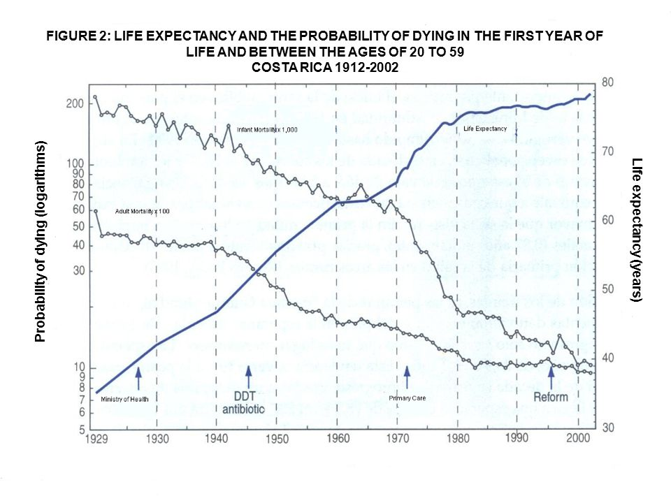 CCSS FIGURE 2: LIFE EXPECTANCY AND THE PROBABILITY OF DYING IN THE FIRST YEAR OF LIFE AND BETWEEN THE AGES OF 20 TO 59 COSTA RICA 1912-2002 FIGURE 2: LIFE EXPECTANCY AND THE PROBABILITY OF DYING IN THE FIRST YEAR OF LIFE AND BETWEEN THE AGES OF 20 TO 59 COSTA RICA 1912-2002 Probability of dying (logarithms) Life expectancy (years)