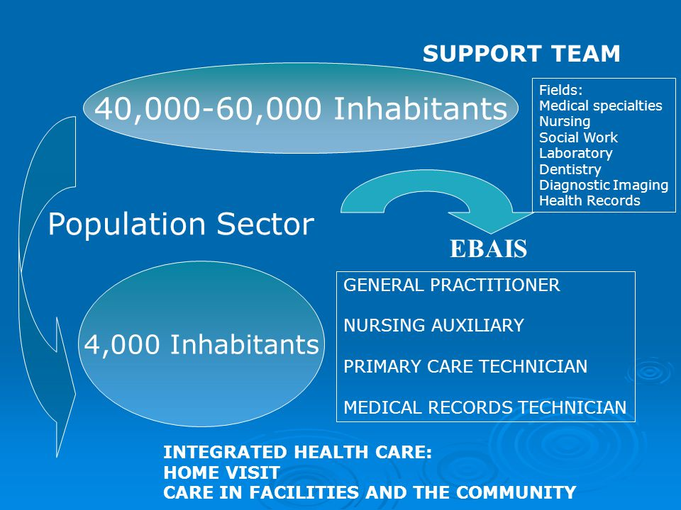 4,000 Inhabitants Population Sector GENERAL PRACTITIONER NURSING AUXILIARY PRIMARY CARE TECHNICIAN MEDICAL RECORDS TECHNICIAN INTEGRATED HEALTH CARE: HOME VISIT CARE IN FACILITIES AND THE COMMUNITY 40,000-60,000 Inhabitants SUPPORT TEAM EBAIS Fields: Medical specialties Nursing Social Work Laboratory Dentistry Diagnostic Imaging Health Records