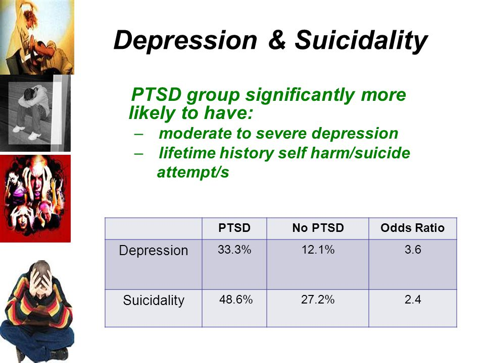 Depression & Suicidality PTSD group significantly more likely to have: – moderate to severe depression – lifetime history self harm/suicide attempt/s PTSDNo PTSDOdds Ratio Depression 33.3%12.1%3.6 Suicidality 48.6%27.2%2.4