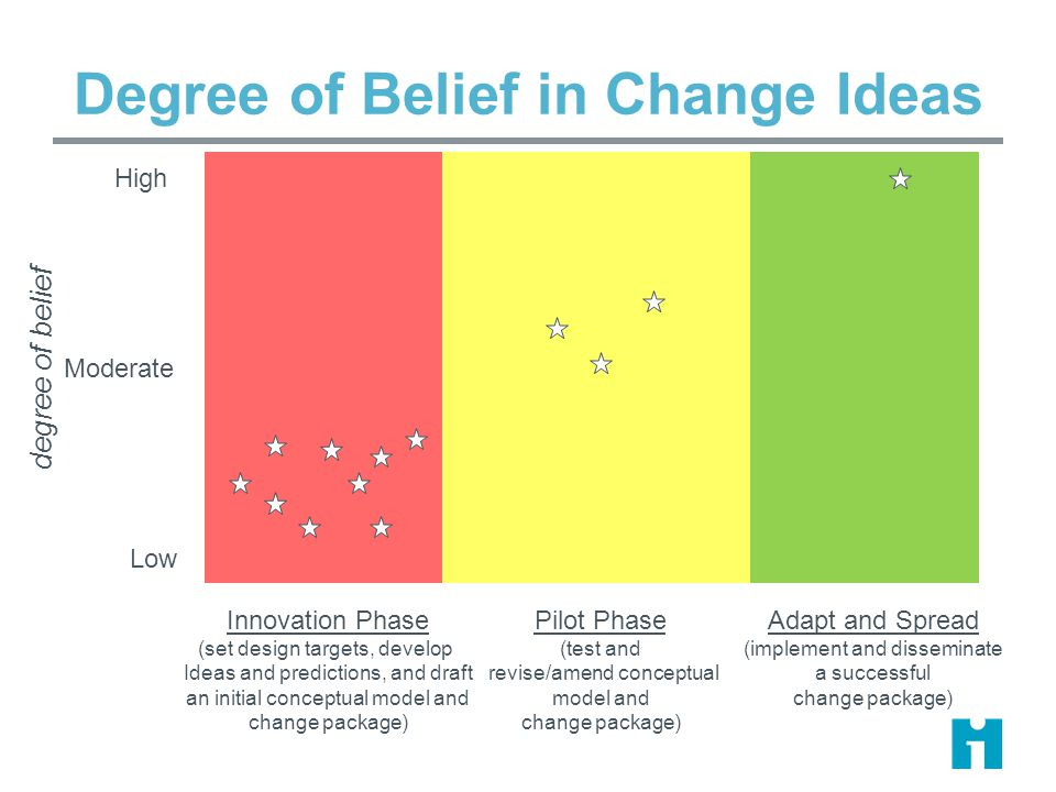 Degree of Belief in Change Ideas degree of belief Innovation Phase (set design targets, develop Ideas and predictions, and draft an initial conceptual model and change package) Pilot Phase (test and revise/amend conceptual model and change package) Adapt and Spread (implement and disseminate a successful change package) High Moderate Low