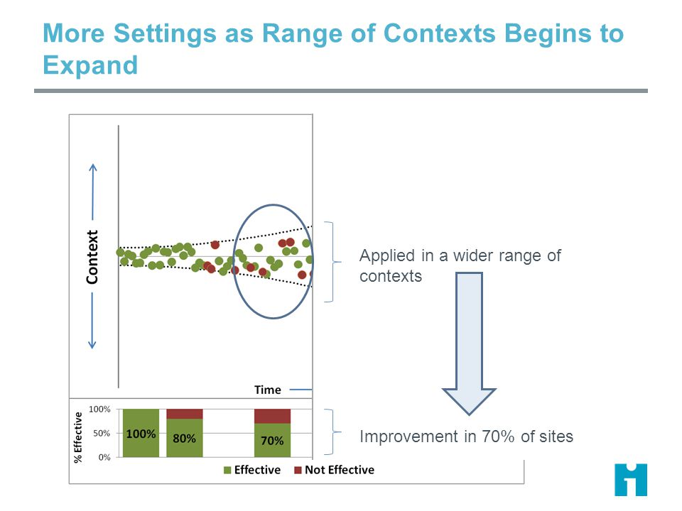 More Settings as Range of Contexts Begins to Expand Applied in a wider range of contexts Improvement in 70% of sites