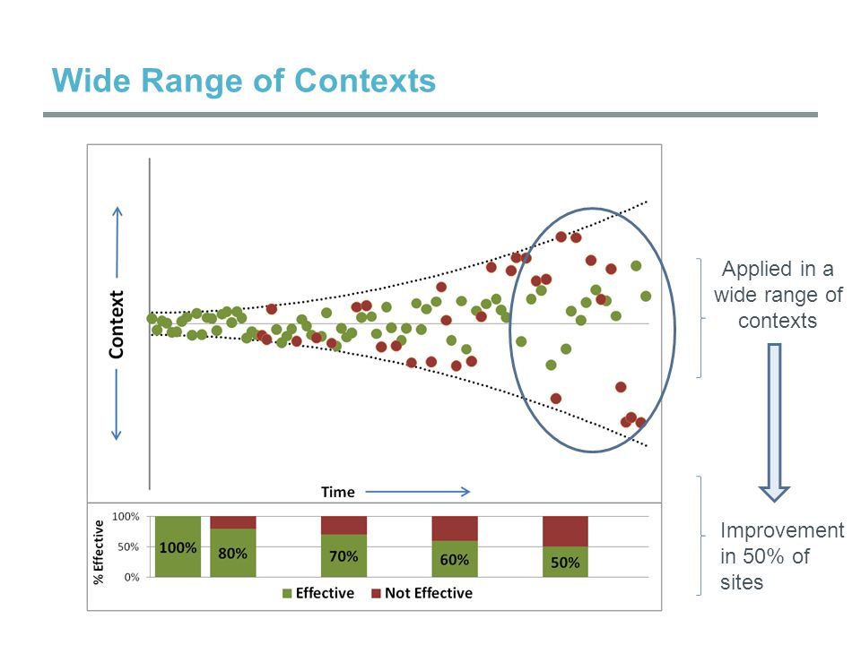 Wide Range of Contexts Applied in a wide range of contexts Improvement in 50% of sites