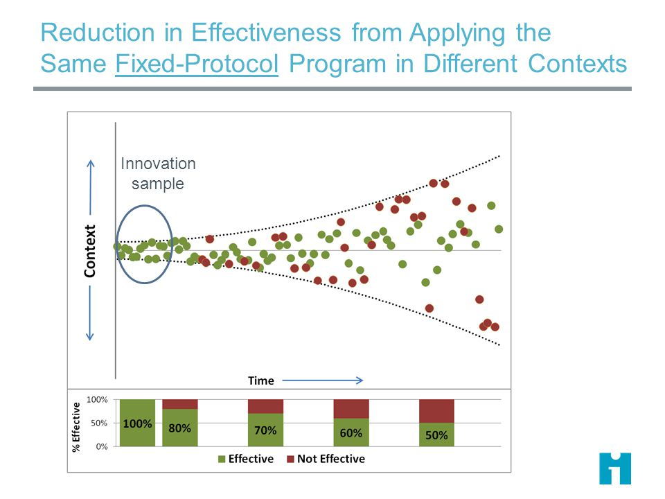 Reduction in Effectiveness from Applying the Same Fixed-Protocol Program in Different Contexts Innovation sample