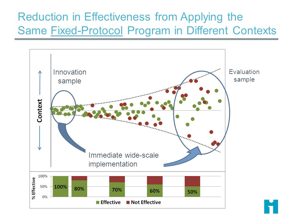 Reduction in Effectiveness from Applying the Same Fixed-Protocol Program in Different Contexts Innovation sample Evaluation sample Immediate wide-scale implementation