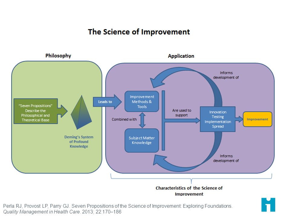 Perla RJ, Provost LP, Parry GJ. Seven Propositions of the Science of Improvement: Exploring Foundations. Quality Management in Health Care. 2013; 22:1