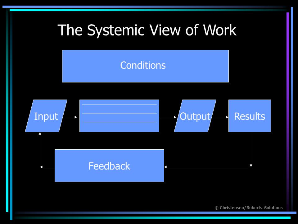 © Christensen/Roberts Solutions InputOutputResults Feedback Conditions The Systemic View of Work