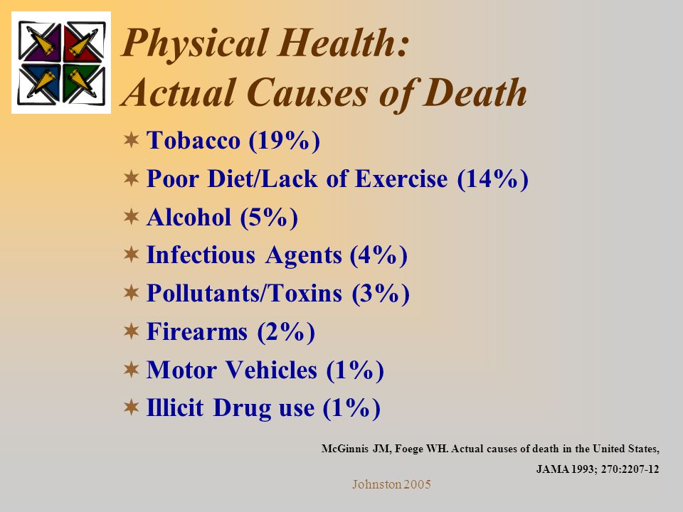 Johnston 2005 Physical Health: Actual Causes of Death  Tobacco (19%)  Poor Diet/Lack of Exercise (14%)  Alcohol (5%)  Infectious Agents (4%)  Pol