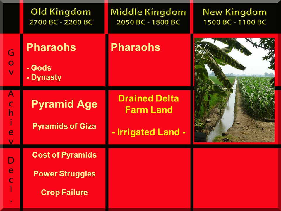 Pharaohs - Gods - Dynasty Pharaohs Drained Delta Farm Land - Irrigated Land - Pyramid Age Pyramids of Giza Cost of Pyramids Power Struggles Crop Failure