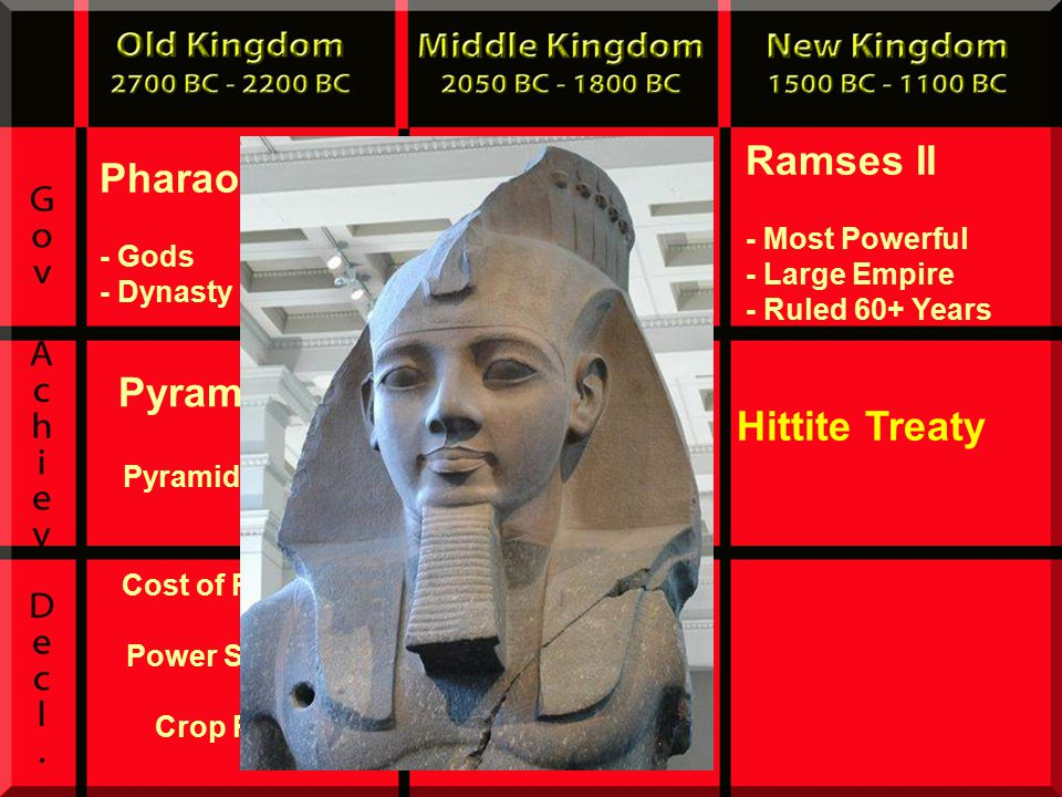 Pharaohs - Gods - Dynasty Pharaohs Ramses II - Most Powerful - Large Empire - Ruled 60+ Years Hittite Treaty Drained Delta Farm Land Lack of Food Rebellion by People Hyksos Attack Delta - Chariots Pyramid Age Pyramids of Giza Cost of Pyramids Power Struggles Crop Failure