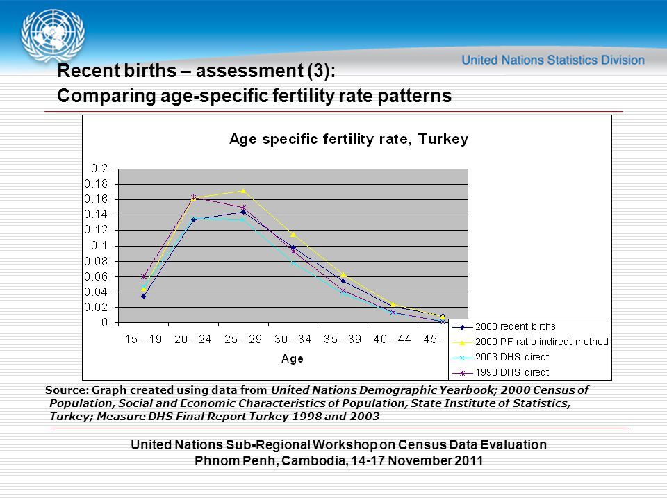 United Nations Sub-Regional Workshop on Census Data Evaluation Phnom Penh, Cambodia, 14-17 November 2011 Recent births – assessment (3): Comparing age-specific fertility rate patterns Source: Graph created using data from United Nations Demographic Yearbook; 2000 Census of Population, Social and Economic Characteristics of Population, State Institute of Statistics, Turkey; Measure DHS Final Report Turkey 1998 and 2003
