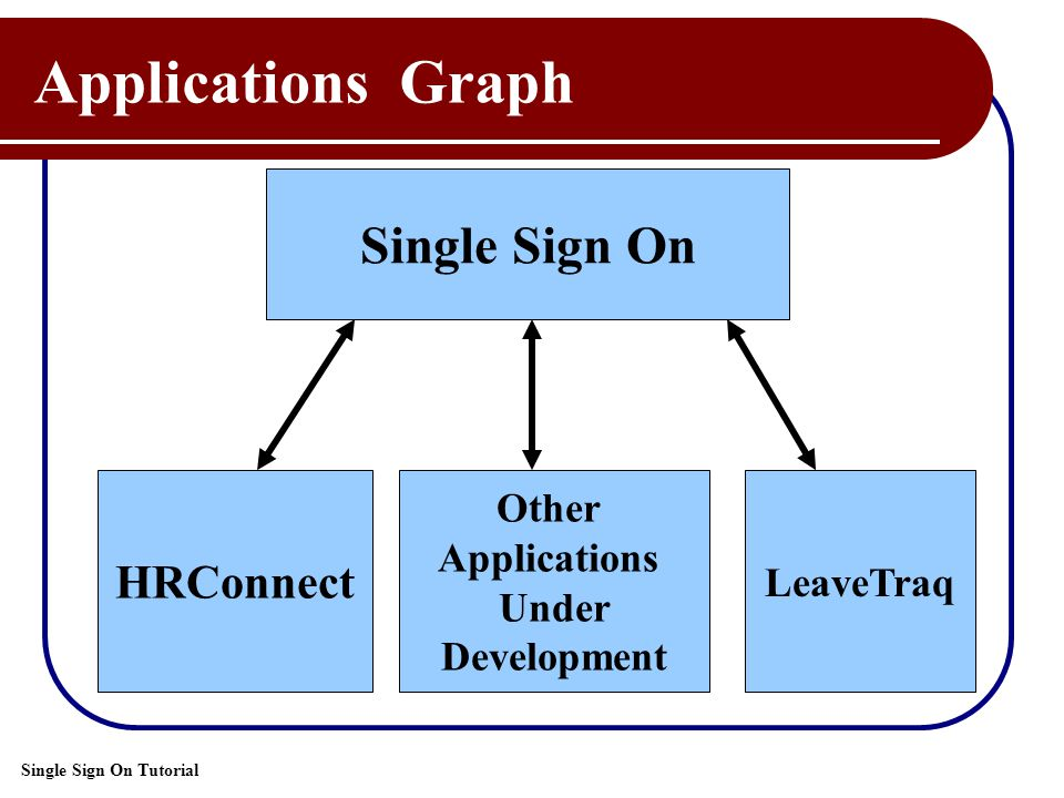 Single Sign On Tutorial Applications Graph Single Sign On Other Applications Under Development LeaveTraq HRConnect