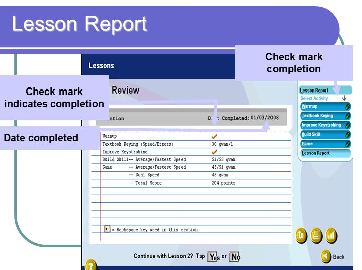 Lesson Report Check mark indicates completion Date completed Check mark completion