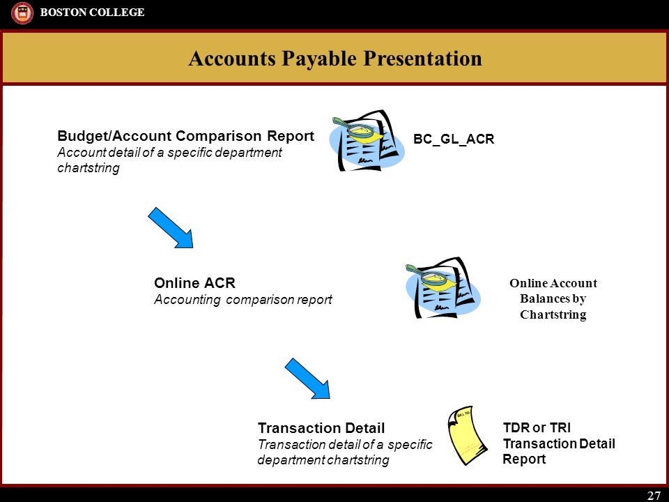 Accounts Payable Presentation BOSTON COLLEGE 27 Transaction Detail Transaction detail of a specific department chartstring TDR or TRI Transaction Detail Report Online ACR Accounting comparison report Online Account Balances by Chartstring Budget/Account Comparison Report Account detail of a specific department chartstring BC_GL_ACR