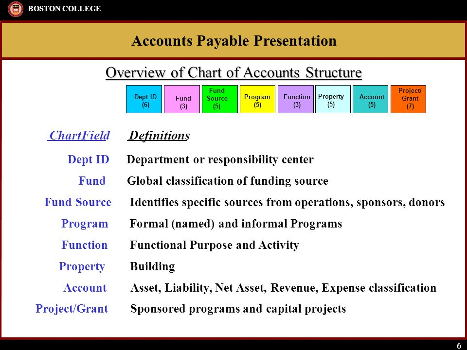Accounts Payable Presentation BOSTON COLLEGE 6 Overview of Chart of Accounts Structure ChartField Dept ID Fund Fund Source Program Function Property Account Project/Grant Definitions Department or responsibility center Global classification of funding source Identifies specific sources from operations, sponsors, donors Formal (named) and informal Programs Functional Purpose and Activity Building Asset, Liability, Net Asset, Revenue, Expense classification Sponsored programs and capital projects Dept ID (6) Fund (3) Fund Source (5) Program (5) Function (3) Property (5) Account (5) Project/ Grant (7)