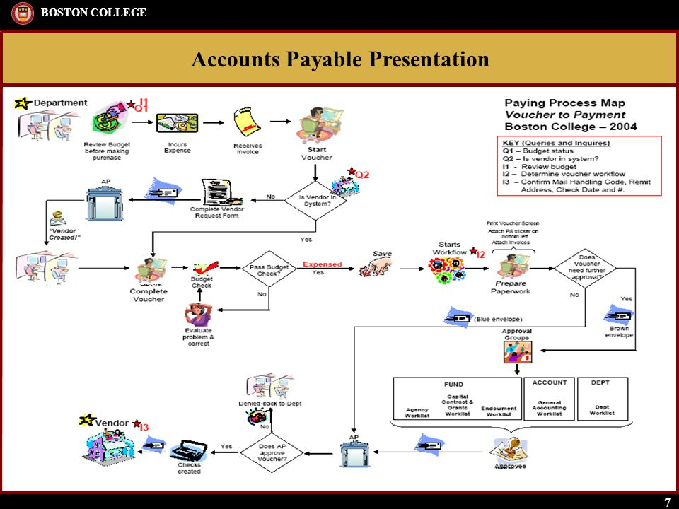 Accounts Payable Presentation BOSTON COLLEGE 7