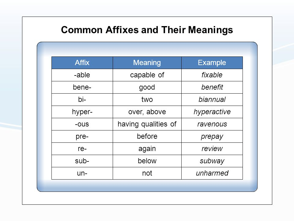 Common Affixes and Their Meanings AffixMeaningExample -able bene- bi- hyper- -ous pre- re- sub- un- capable of good two over, above having qualities o