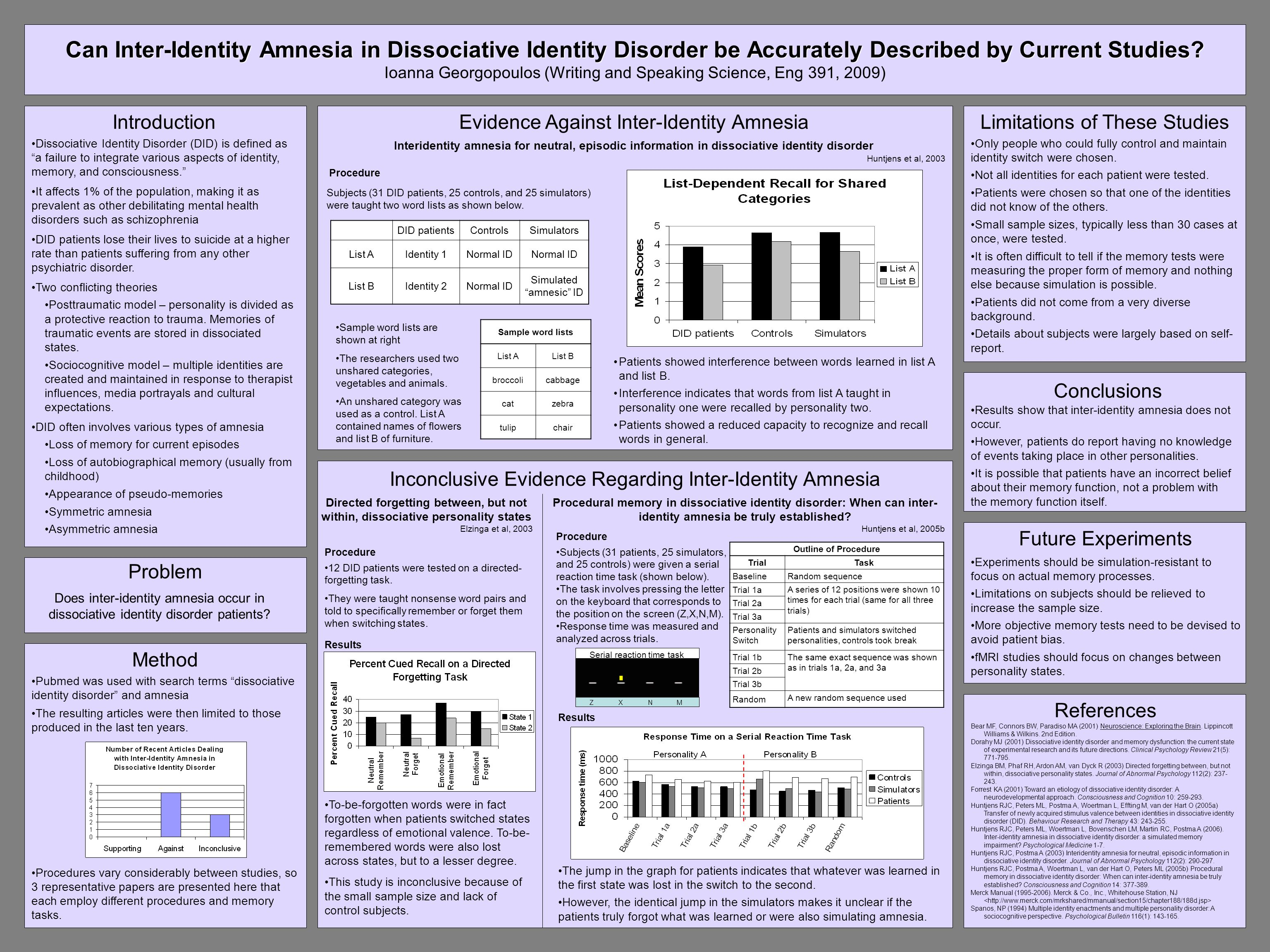 Can Inter-Identity Amnesia in Dissociative Identity Disorder be Accurately Described by Current Studies.