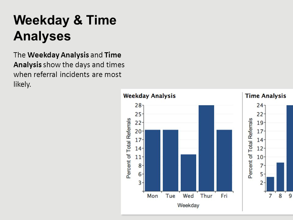 Weekday & Time Analyses The Weekday Analysis and Time Analysis show the days and times when referral incidents are most likely.
