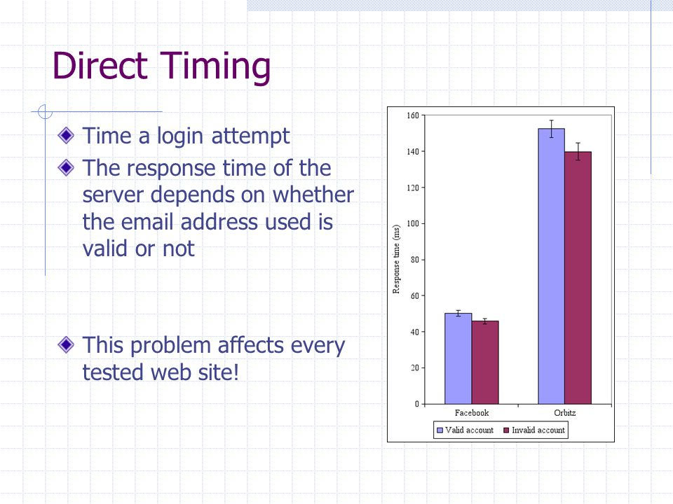Direct Timing Time a login attempt The response time of the server depends on whether the email address used is valid or not This problem affects every tested web site!