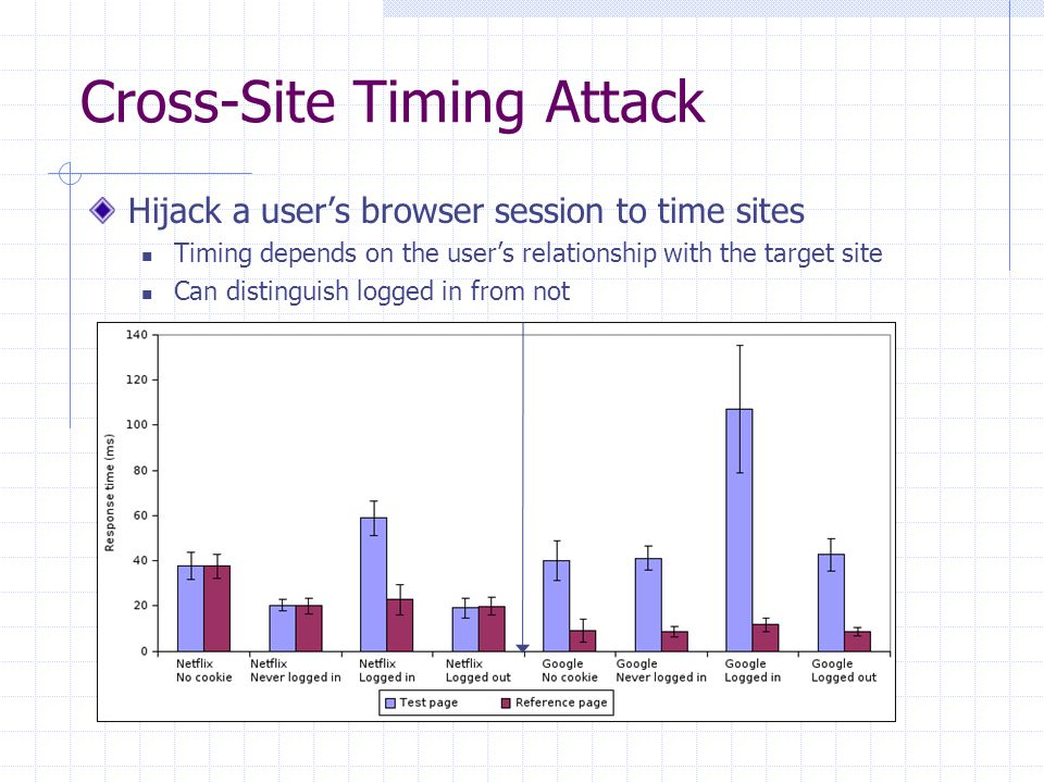 Cross-Site Timing Attack Hijack a user's browser session to time sites Timing depends on the user's relationship with the target site Can distinguish