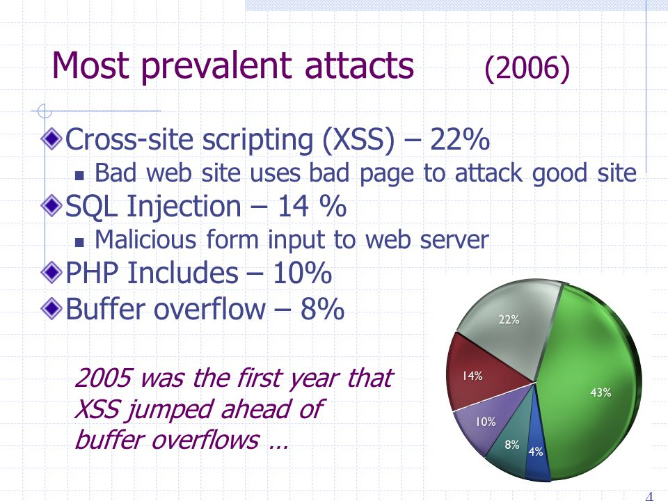Most prevalent attacts (2006) Cross-site scripting (XSS) – 22% Bad web site uses bad page to attack good site SQL Injection – 14 % Malicious form input to web server PHP Includes – 10% Buffer overflow – 8% 2005 was the first year that XSS jumped ahead of buffer overflows … 4