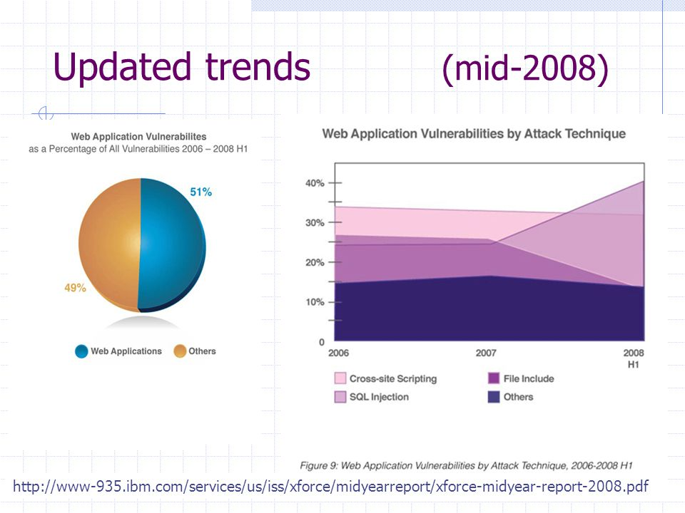 Updated trends (mid-2008) http://www-935.ibm.com/services/us/iss/xforce/midyearreport/xforce-midyear-report-2008.pdf