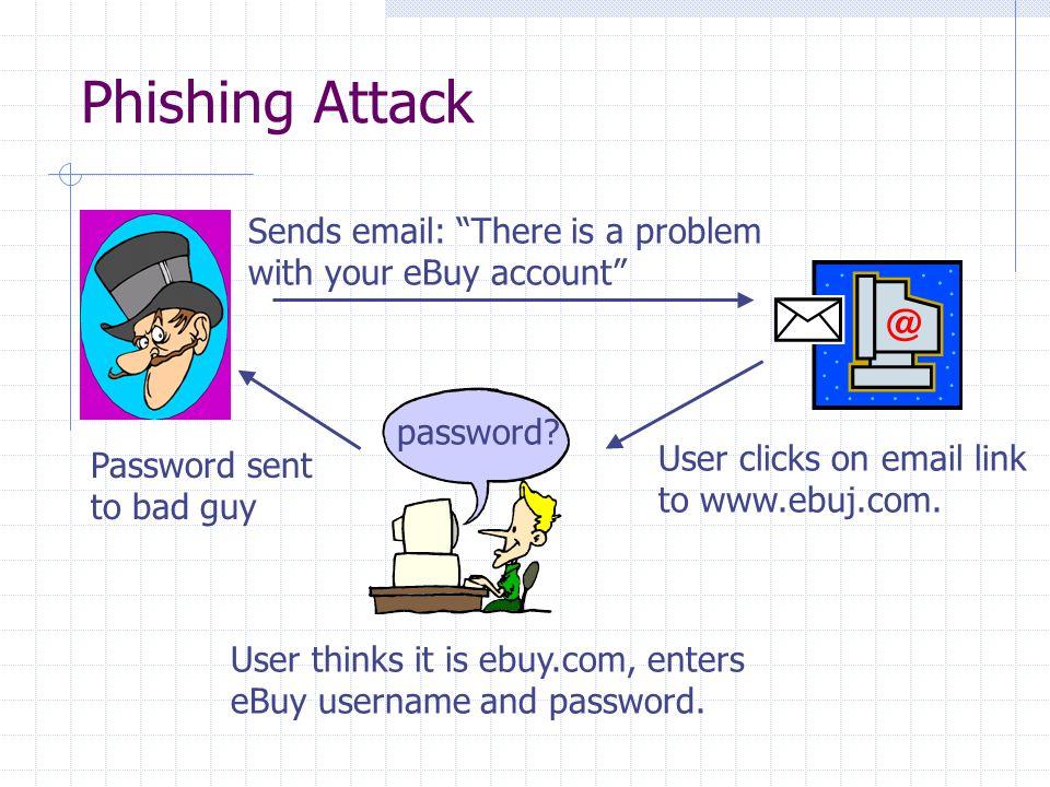 Phishing Attack password.