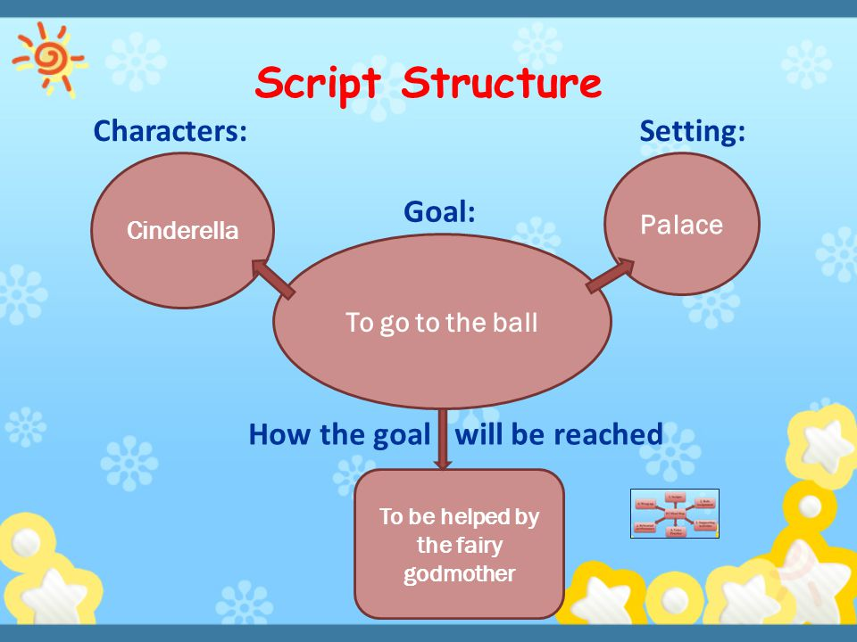 Script Structure How the goal will be reached To go to the ball Goal: Characters:Setting: Cinderella Palace To be helped by the fairy godmother