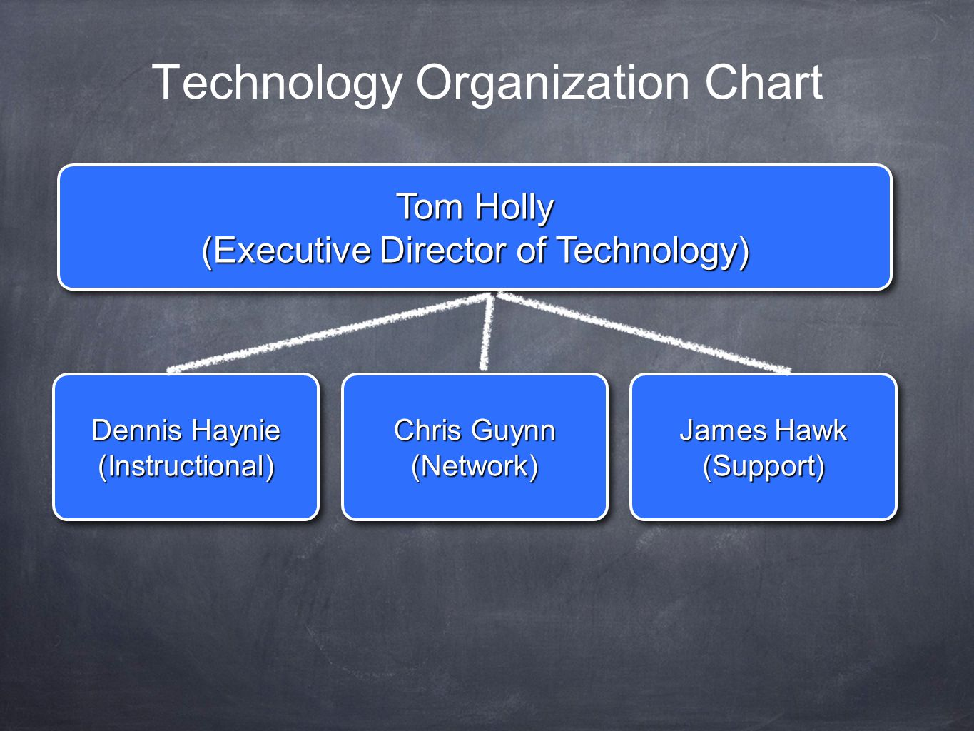 Technology Organization Chart Tom Holly (Executive Director of Technology) Tom Holly (Executive Director of Technology) Dennis Haynie (Instructional) (Instructional) Chris Guynn (Network) (Network) James Hawk (Support) (Support)