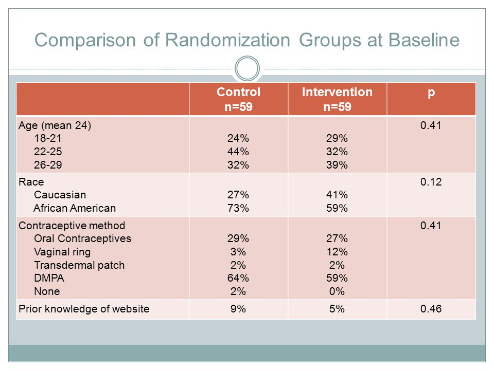 Comparison of Randomization Groups at Baseline Control n=59 Intervention n=59 p Age (mean 24) 18-21 22-25 26-29 24% 44% 32% 29% 32% 39% 0.41 Race Caucasian African American 27% 73% 41% 59% 0.12 Contraceptive method Oral Contraceptives Vaginal ring Transdermal patch DMPA None 29% 3% 2% 64% 2% 27% 12% 2% 59% 0% 0.41 Prior knowledge of website9%5%0.46