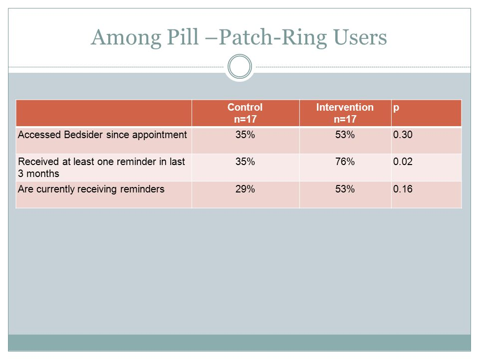 Among Pill –Patch-Ring Users Control n=17 Intervention n=17 p Accessed Bedsider since appointment35%53%0.30 Received at least one reminder in last 3 months 35%76%0.02 Are currently receiving reminders29%53%0.16