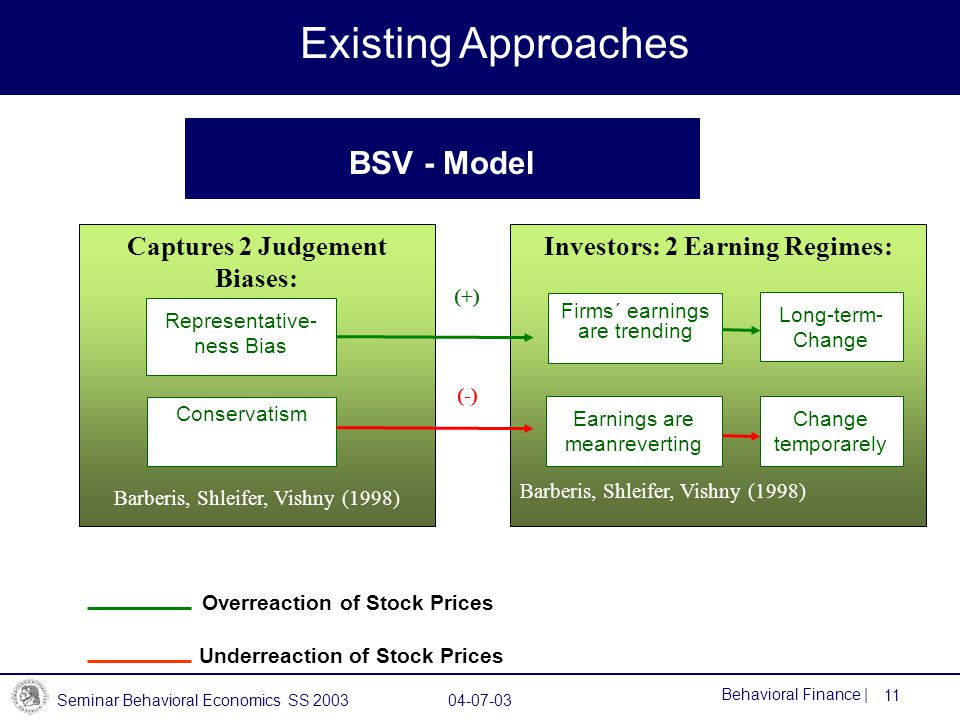 Seminar Behavioral Economics SS 2003 04-07-03 11 Behavioral Finance | BSV - Model Existing Approaches Captures 2 Judgement Biases: Barberis, Shleifer, Vishny (1998) Representative- ness Bias Conservatism Underreaction of Stock Prices Overreaction of Stock Prices Investors: 2 Earning Regimes: Barberis, Shleifer, Vishny (1998) Earnings are meanreverting Firms´ earnings are trending (+) (-) Change temporarely Long-term- Change