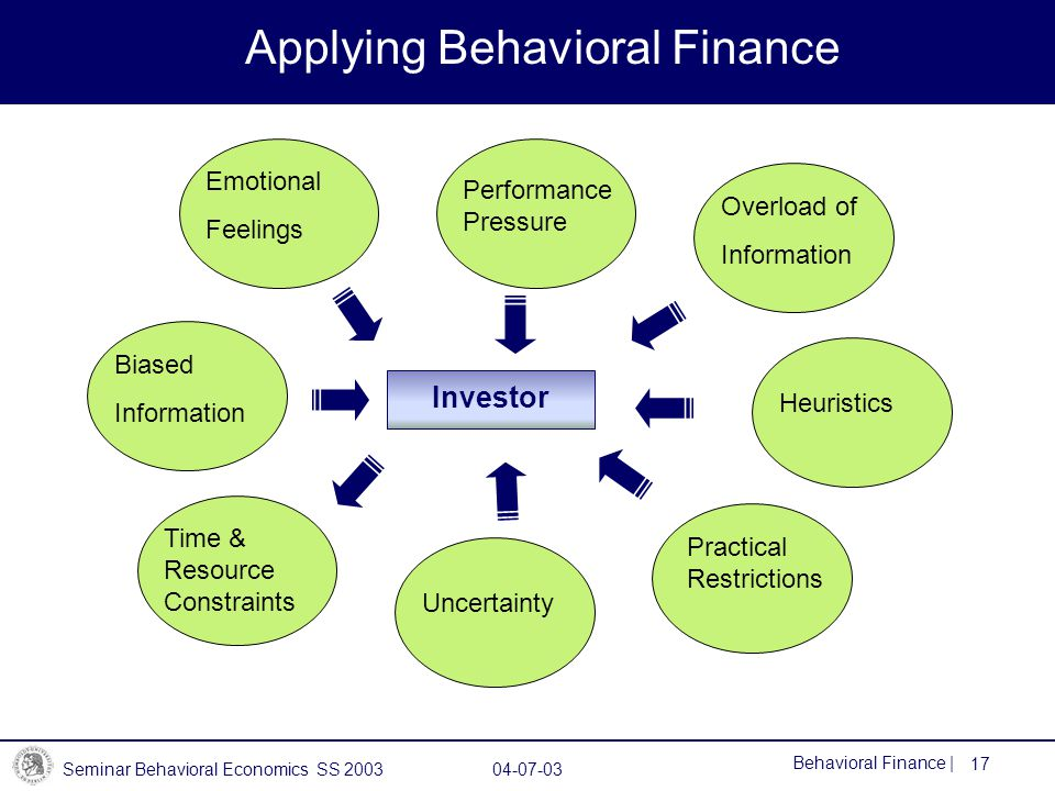 Seminar Behavioral Economics SS 2003 04-07-03 17 Behavioral Finance | Applying Behavioral Finance Emotional Feelings Investor Performance Pressure Time & Resource Constraints Uncertainty Overload of Information Heuristics Practical Restrictions Biased Information