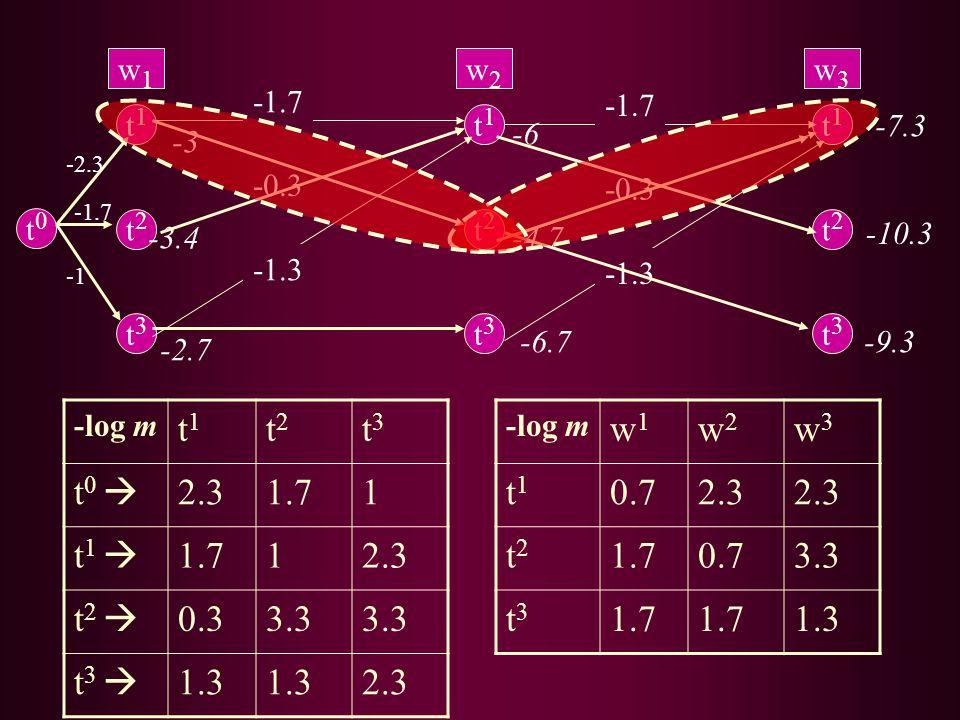 -log m t1t1 t2t2 t3t3 t 0  2.31.71 t 1  1.712.3 t 2  0.33.3 t 3  1.3 2.3 -log m w1w1 w2w2 w3w3 t1t1 0.72.3 t2t2 1.70.73.3 t3t3 1.7 1.3 t1t1 t2t2 t3t3 w1w1 t1t1 t2t2 t3t3 w2w2 t1t1 t2t2 t3t3 w3w3 t0t0 -1.7 -0.3 -1.3 -3 -3.4 -2.7 -2.3 -1.7 -6 -4.7 -6.7 -1.7 -0.3 -1.3 -7.3 -9.3 -10.3