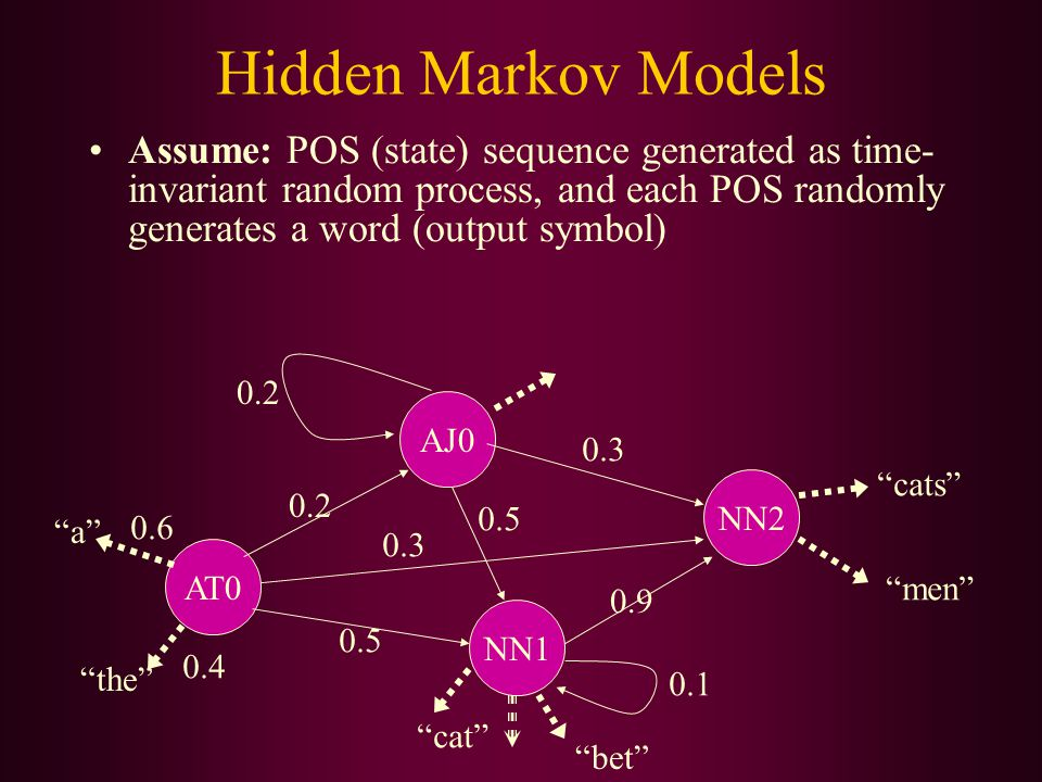 Hidden Markov Models Assume: POS (state) sequence generated as time- invariant random process, and each POS randomly generates a word (output symbol)
