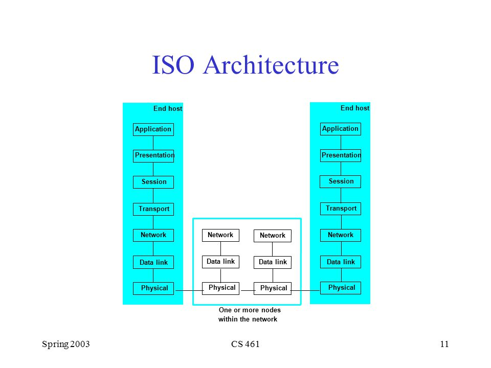 Spring 2003CS 46111 ISO Architecture Application Presentation Session Transport End host One or more nodes within the network Network Data link Physical Network Data link Physical Network Data link Physical Application Presentation Session Transport End host Network Data link Physical