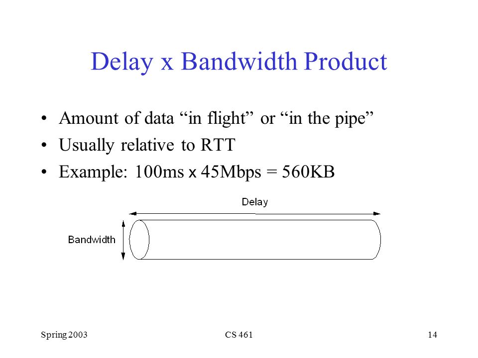 Spring 2003CS 46114 Delay x Bandwidth Product Amount of data in flight or in the pipe Usually relative to RTT Example: 100ms x 45Mbps = 560KB