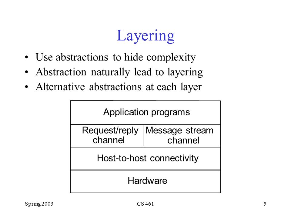 Spring 2003CS 4615 Layering Use abstractions to hide complexity Abstraction naturally lead to layering Alternative abstractions at each layer Request/reply channel Message stream channel Application programs Hardware Host-to-host connectivity