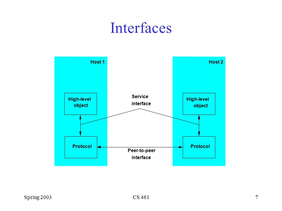 Spring 2003CS 4617 Host 1 Protocol Host 2 Protocol High-level object High-level object Service interface Peer-to-peer interface Interfaces
