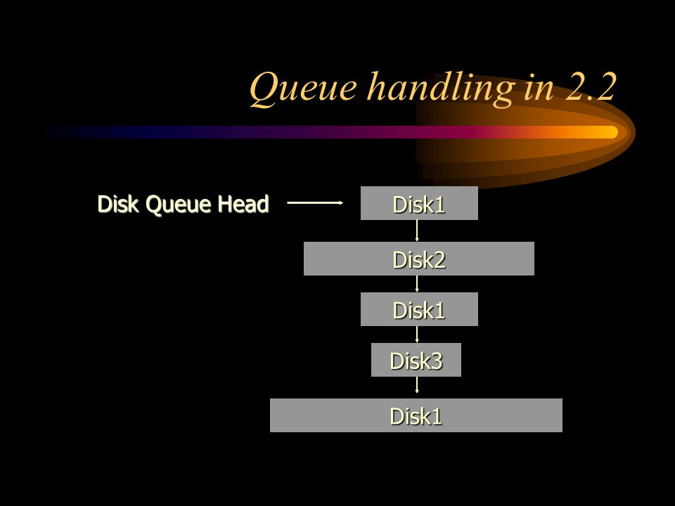Queue handling in 2.2 Disk1 Disk Queue Head Disk2 Disk1 Disk3 Disk1