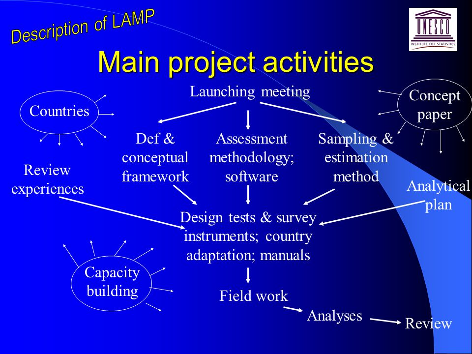 Main project activities Launching meeting Assessment methodology; software Def & conceptual framework Sampling & estimation method Review experiences