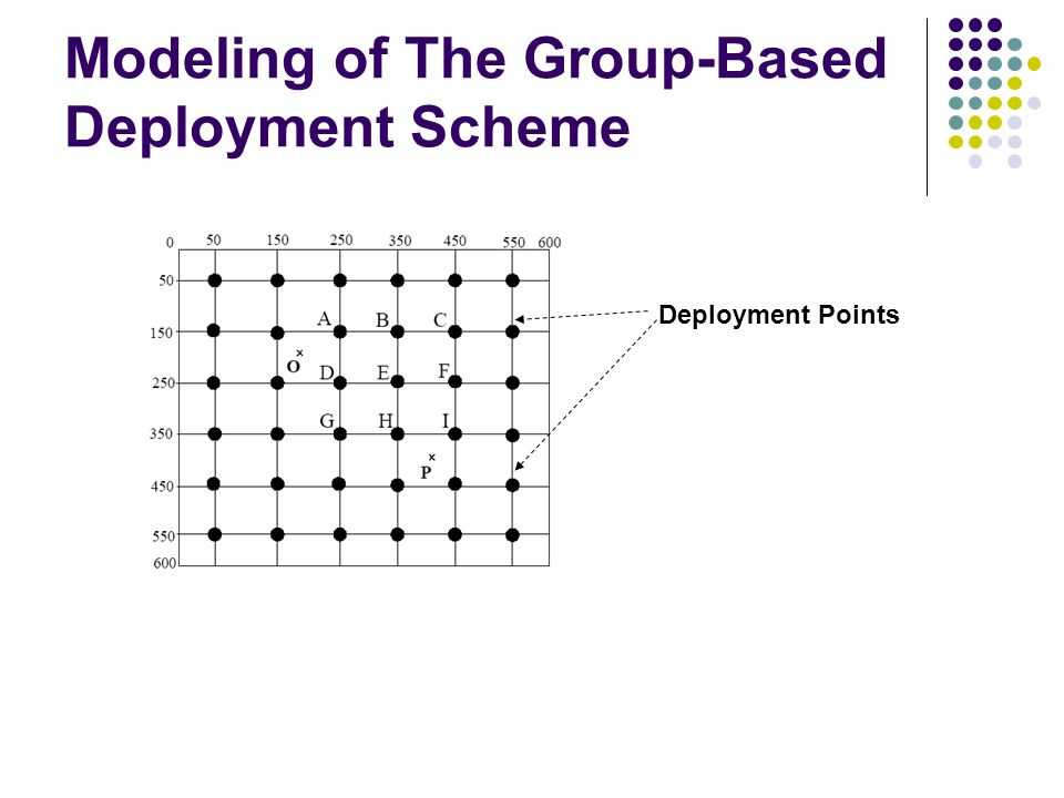 Modeling of The Group-Based Deployment Scheme Deployment Points
