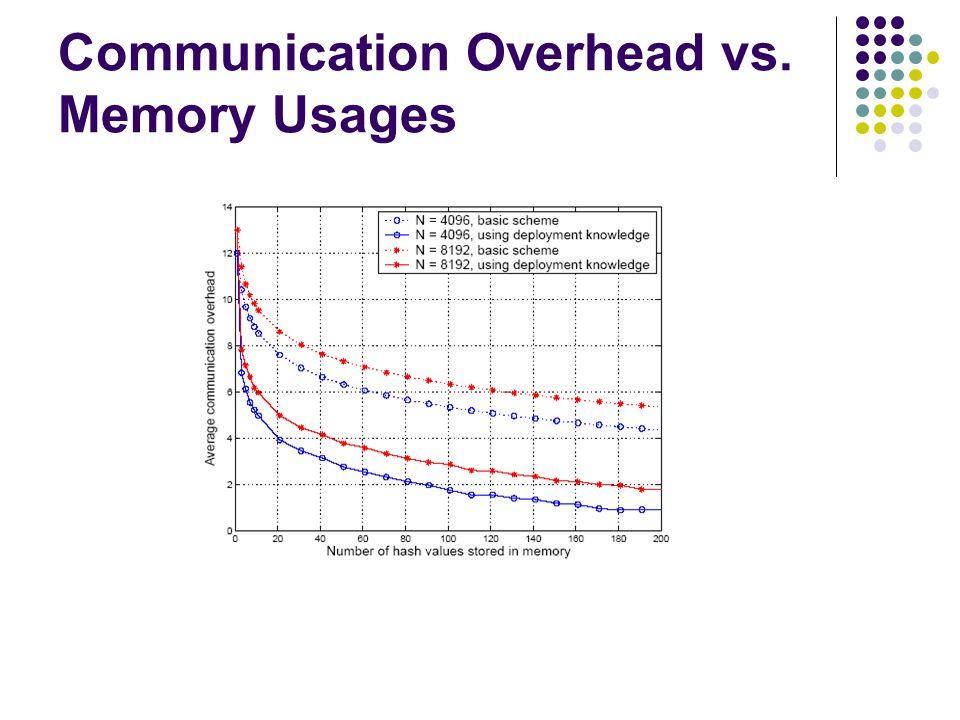 Communication Overhead vs. Memory Usages