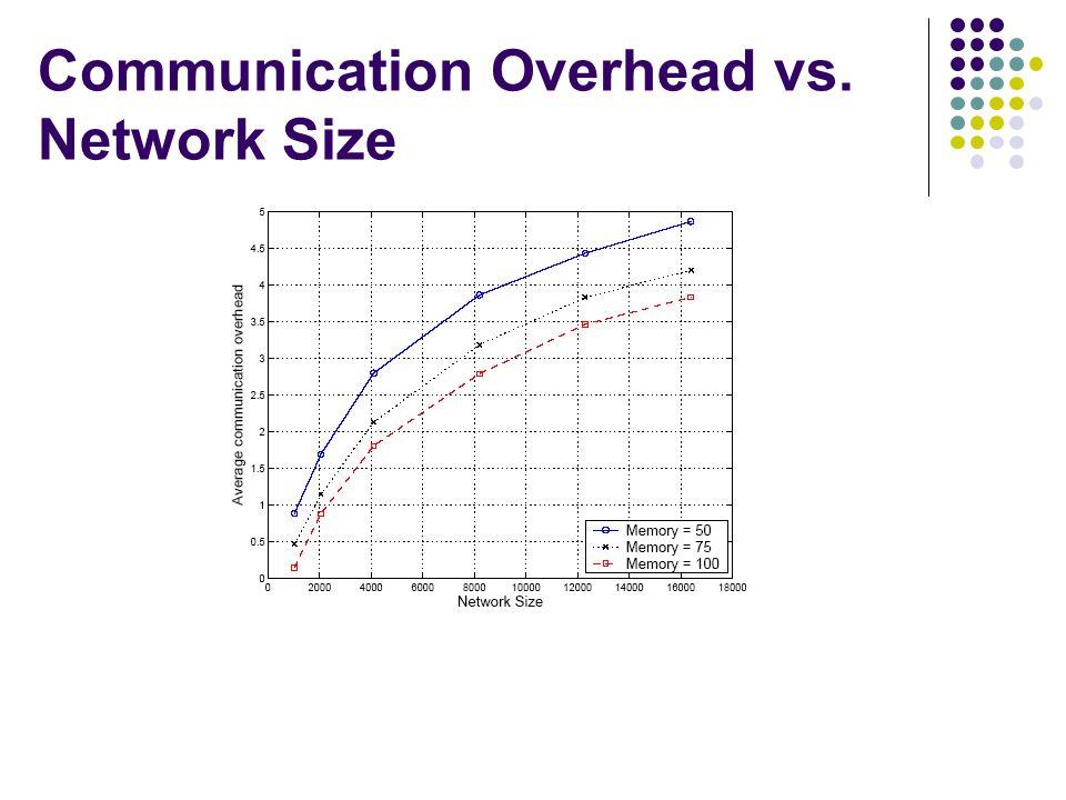 Communication Overhead vs. Network Size