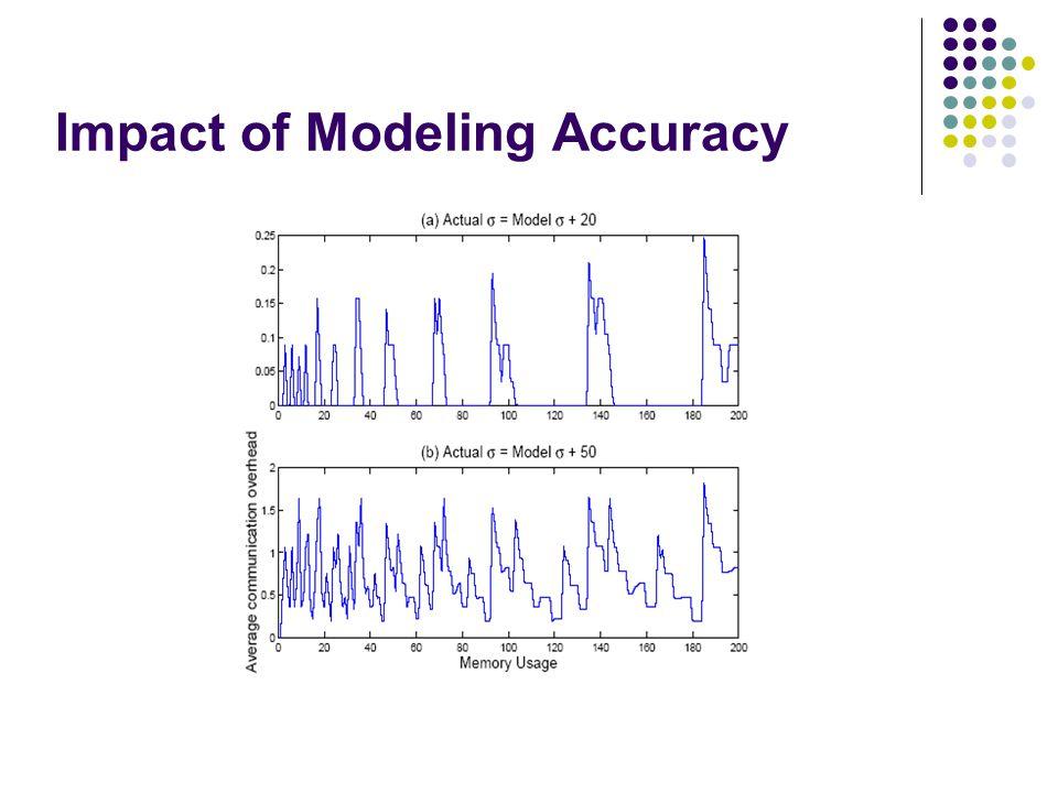 Impact of Modeling Accuracy