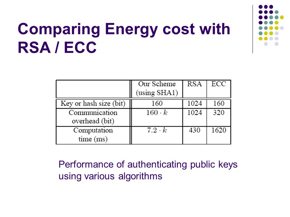 Comparing Energy cost with RSA / ECC Performance of authenticating public keys using various algorithms