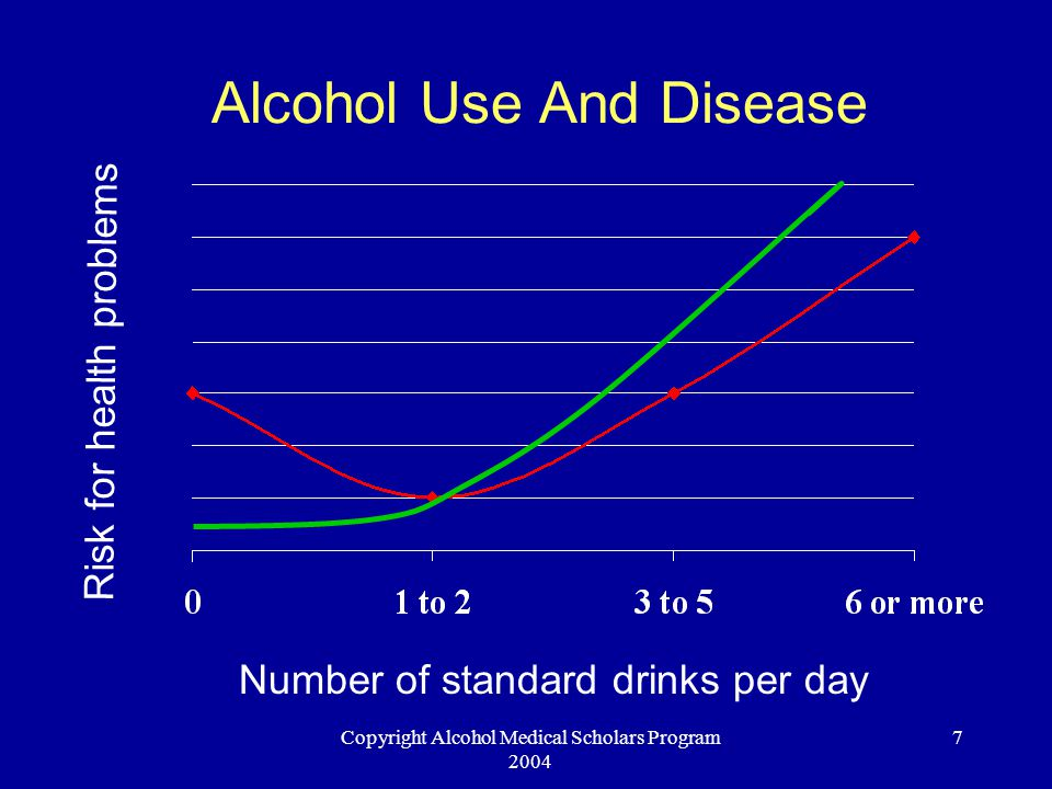 Copyright Alcohol Medical Scholars Program 2004 7 Alcohol Use And Disease Number of standard drinks per day Risk for health problems