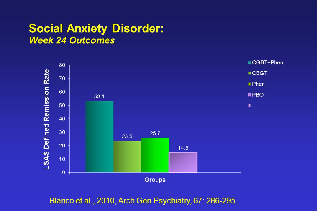 Social Anxiety Disorder: Week 24 Outcomes LSAS Defined Remission Rate Blanco et al., 2010, Arch Gen Psychiatry, 67: 286-295.