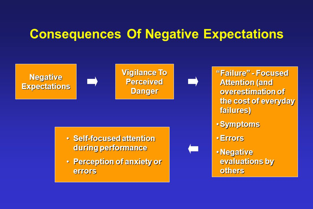Consequences Of Negative Expectations Vigilance To Perceived Danger Failure - Focused Attention (and overestimation of the cost of everyday failures) SymptomsSymptoms ErrorsErrors Negative evaluations by othersNegative evaluations by others Negative Expectations Self-focused attention during performanceSelf-focused attention during performance Perception of anxiety or errorsPerception of anxiety or errors