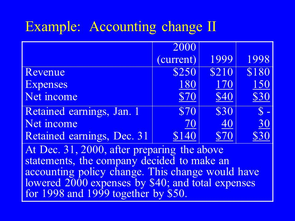 Example: Accounting change II 2000 (current)19991998 Revenue Expenses Net income $250 180 $70 $210 170 $40 $180 150 $30 Retained earnings, Jan.